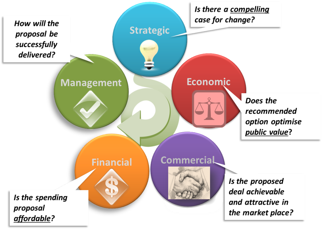 business case for investment What we are doing here is giving the decision makers enough information to weight up the pros and cons of the investment business case: where to start.